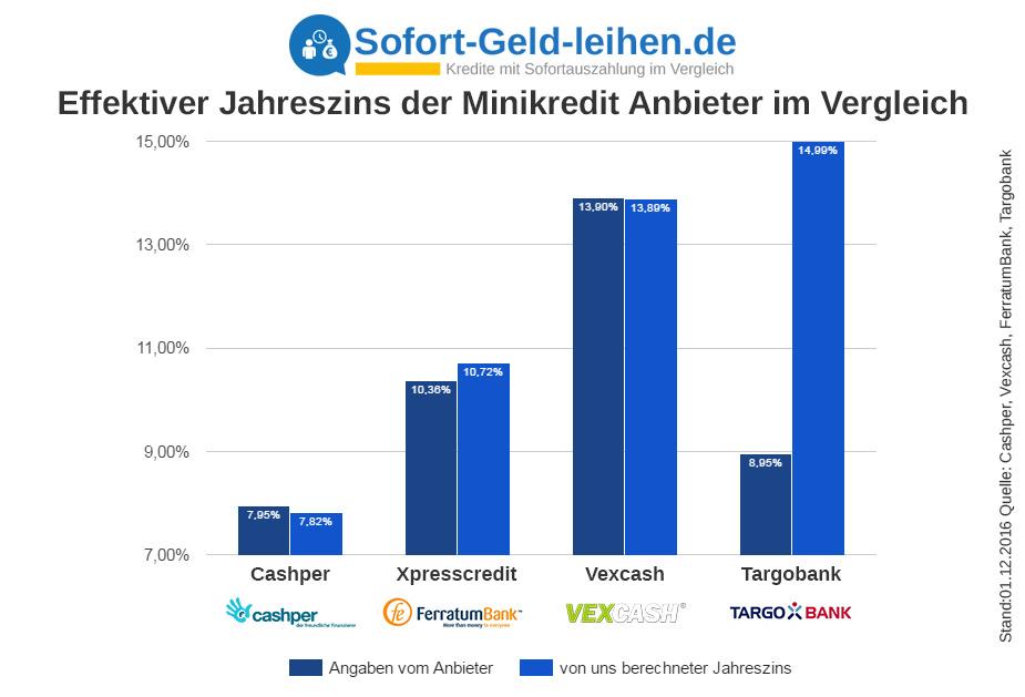 Minikredit Jahreszins im Vergleich
