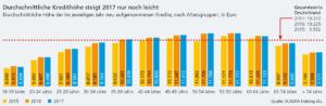 Schufa Kreditkompass 2018 Kredithöhe nach Altersgruppen. Foto: Schufa Holding AG